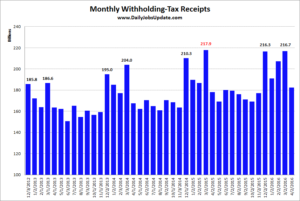 Chart of monthly payroll-tax collections.