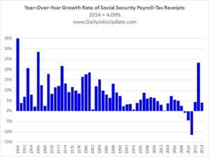 Year-over-year growth rate of Social Security payroll-tax receipts.