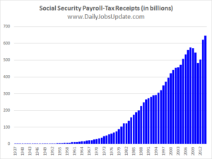 Social Security Payroll-Tax Receipts